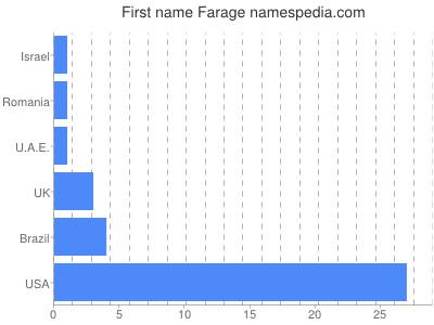 Given name Farage