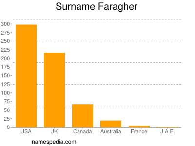 Surname Faragher