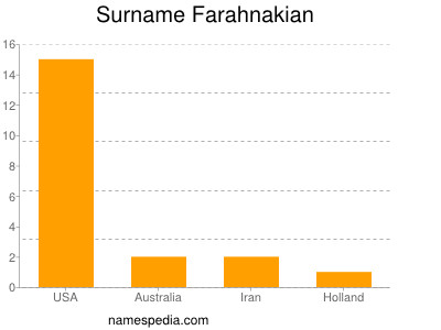 Surname Farahnakian