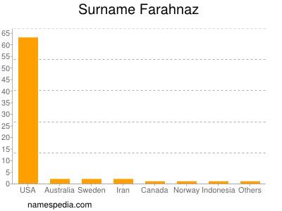 Surname Farahnaz