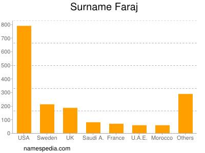 Surname Faraj
