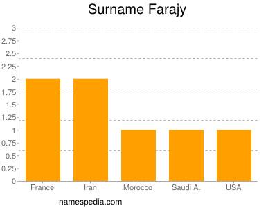Surname Farajy