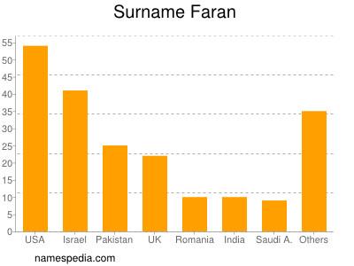 Surname Faran