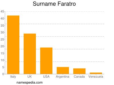 Surname Faratro