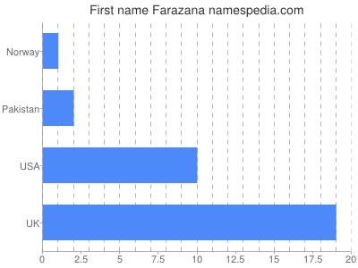 Given name Farazana