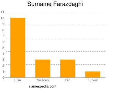 Surname Farazdaghi