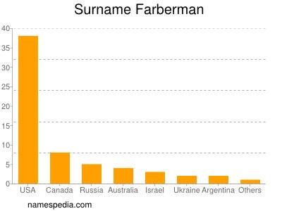 Surname Farberman