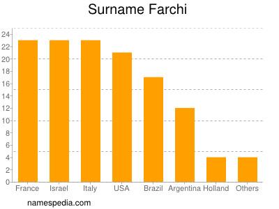 Surname Farchi