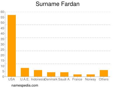 Surname Fardan