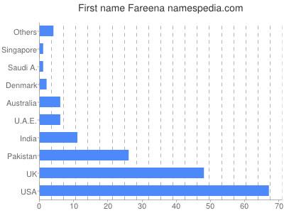 Given name Fareena