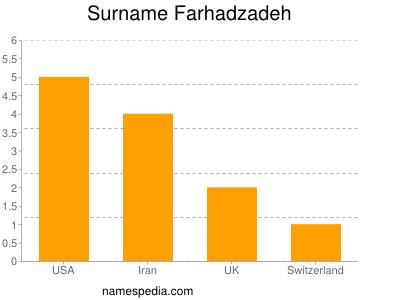 Surname Farhadzadeh