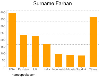 Surname Farhan