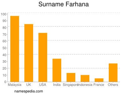 Surname Farhana