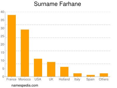 Surname Farhane