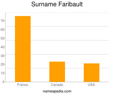 Surname Faribault