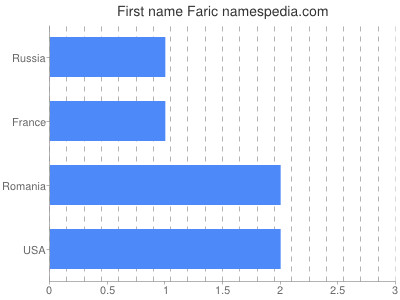 Given name Faric