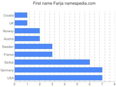 Given name Farija