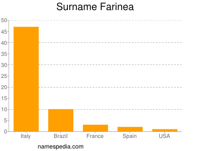 Surname Farinea
