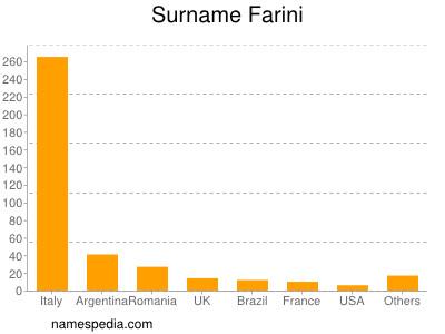 Surname Farini