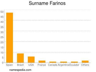 Surname Farinos