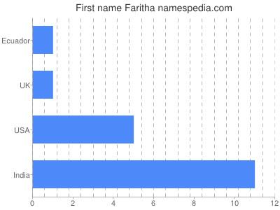 Given name Faritha