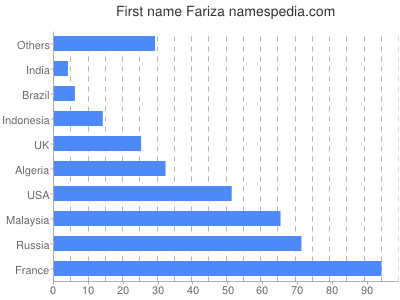 Given name Fariza