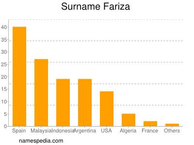 Surname Fariza