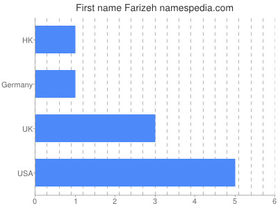 Given name Farizeh