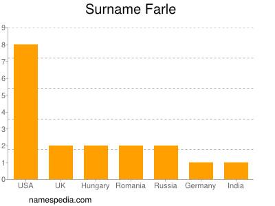 Surname Farle