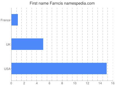 Given name Farncis