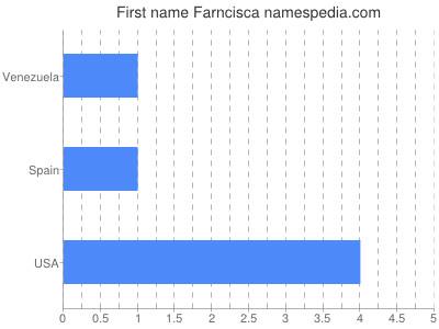 Given name Farncisca