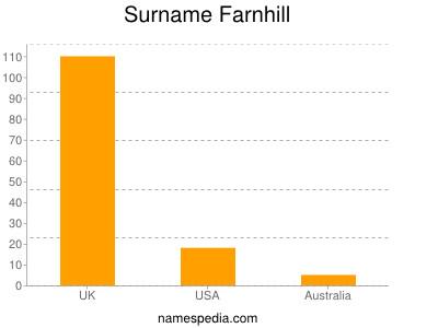Surname Farnhill
