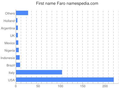 Given name Faro