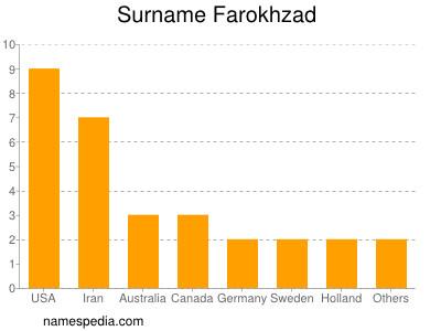 Surname Farokhzad
