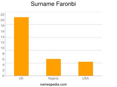Surname Faronbi
