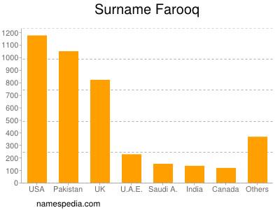 Surname Farooq