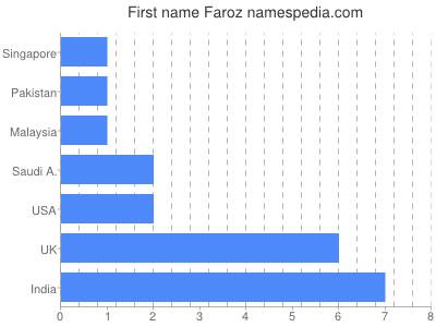 Given name Faroz