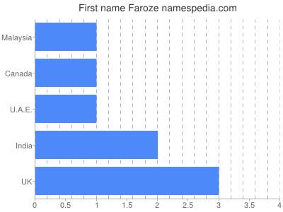 Given name Faroze