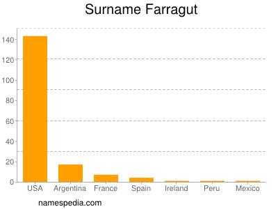 Surname Farragut