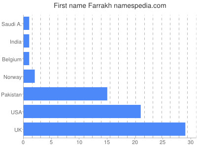 Given name Farrakh