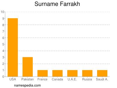 Surname Farrakh