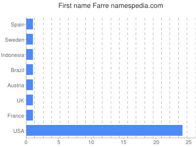 Given name Farre