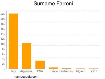Surname Farroni