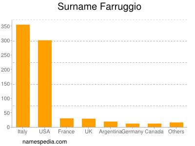 Surname Farruggio