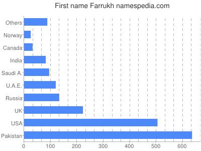 Given name Farrukh