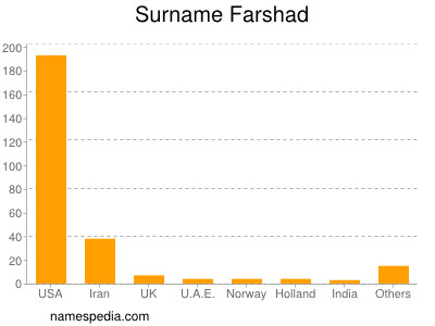 Surname Farshad