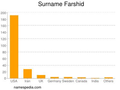 Surname Farshid