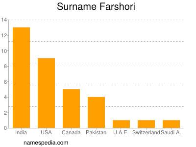Surname Farshori