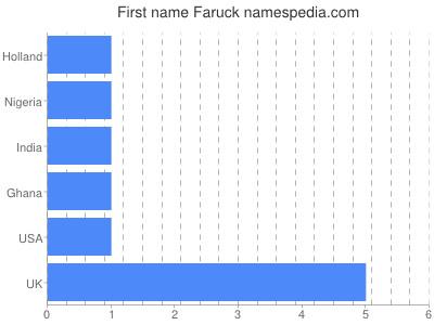 Given name Faruck