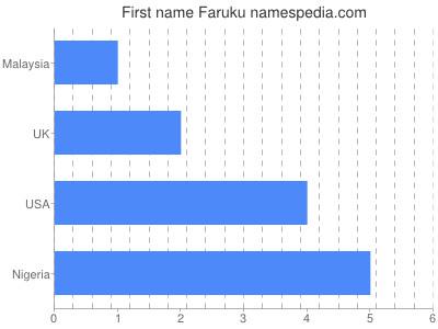 Given name Faruku
